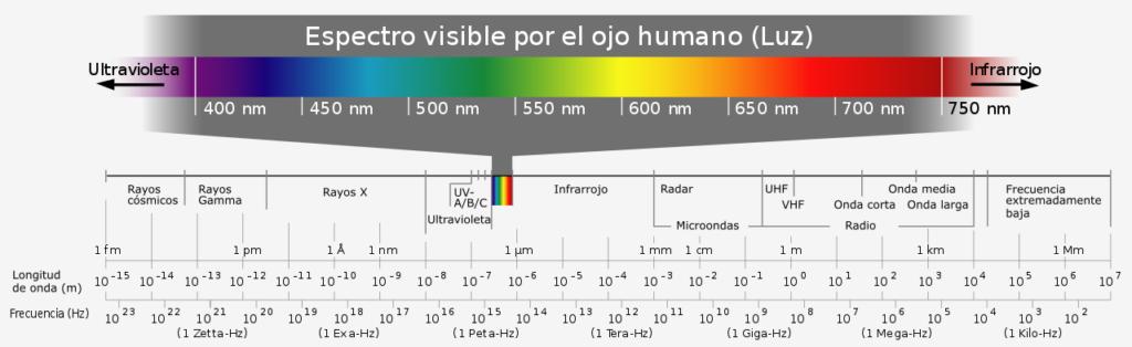Espectro de luz