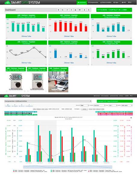 Gráficas con los resultados remotos del proyecto marquesinas PVingPARK