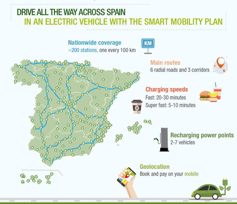 Mapa de España con puntos de recarga del coche eléctrico